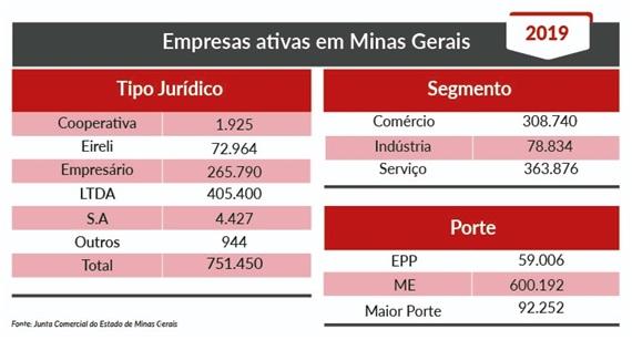 Abertura de empresas pela Jucemg cresce 15% em Minas Gerais