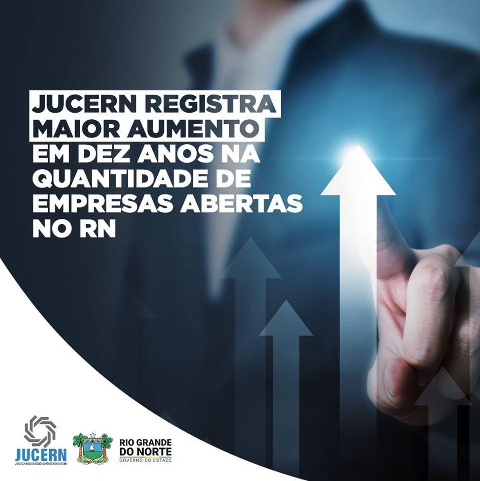 Jucern registra maior aumento em dez anos no número de empresas abertas no RN